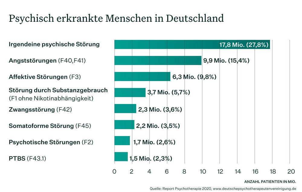 Balkendiagramm zu psychischen Erkrankungen nach Indikation in Deutschland 2020