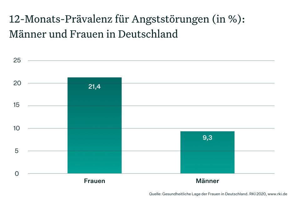 Balkendiagramm zur Prävalenz für Angststörungen bei Männern und Frauen in Deutschland 2020
